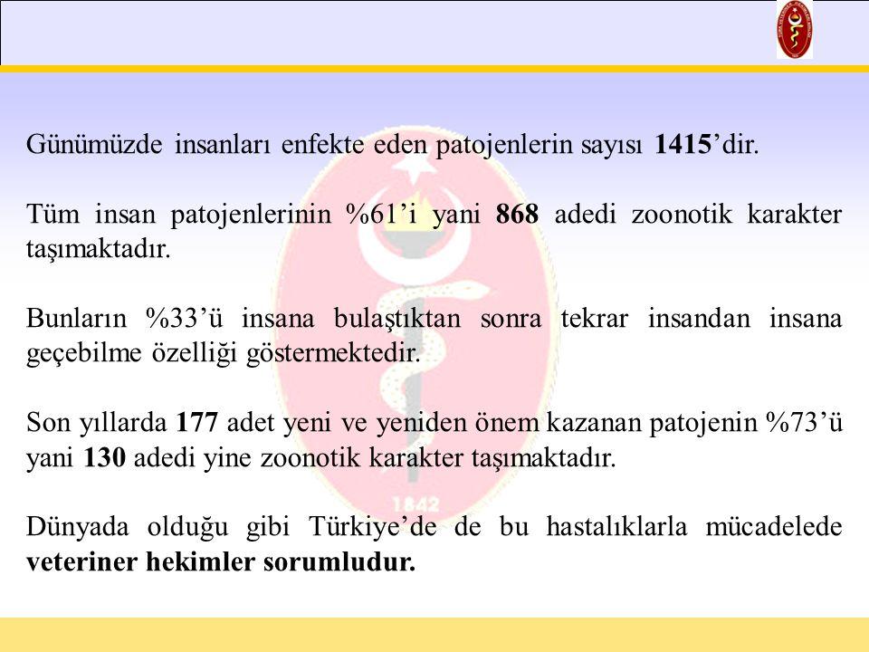 Günümüzde insanları enfekte eden patojenlerin sayısı 1415'dir.