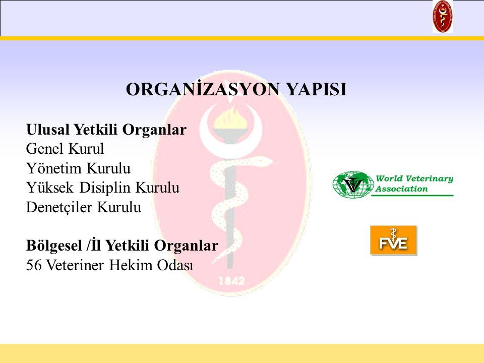 ORGANİZASYON YAPISI Ulusal Yetkili Organlar Genel Kurul Yönetim Kurulu Yüksek Disiplin Kurulu Denetçiler Kurulu Bölgesel /İl Yetkili Organlar 56 Veteriner Hekim Odası