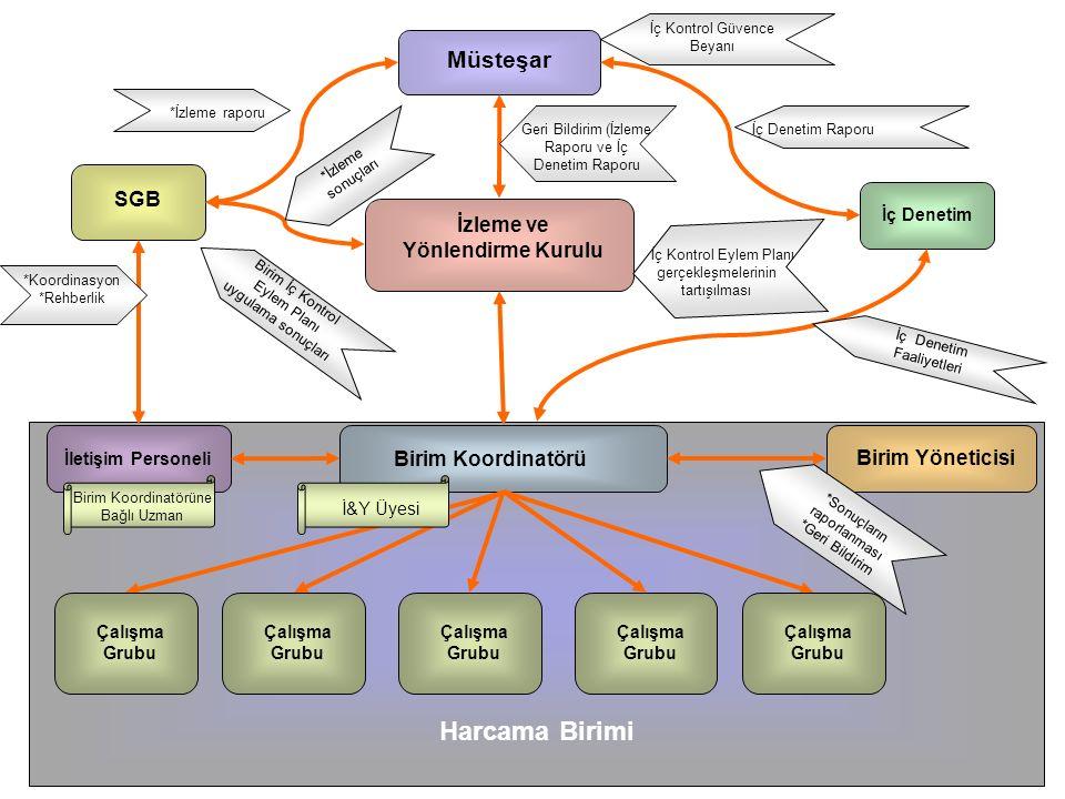 82 Müsteşar İzleme ve Yönlendirme Kurulu SGB İç Denetim Harcama Birimi Birim Koordinatörü Birim Yöneticisi İletişim Personeli İç Kontrol Güvence Beyanı İç Denetim Raporu İç Denetim Faaliyetleri Geri Bildirim (İzleme Raporu ve İç Denetim Raporu İç Kontrol Eylem Planı gerçekleşmelerinin tartışılması *İzleme raporu *İzleme sonuçları *Koordinasyon *Rehberlik Birim İç Kontrol Eylem Planı uygulama sonuçları *Sonuçların raporlanması *Geri Bildirim Çalışma Grubu İ&Y Üyesi Çalışma Grubu Birim Koordinatörüne Bağlı Uzman