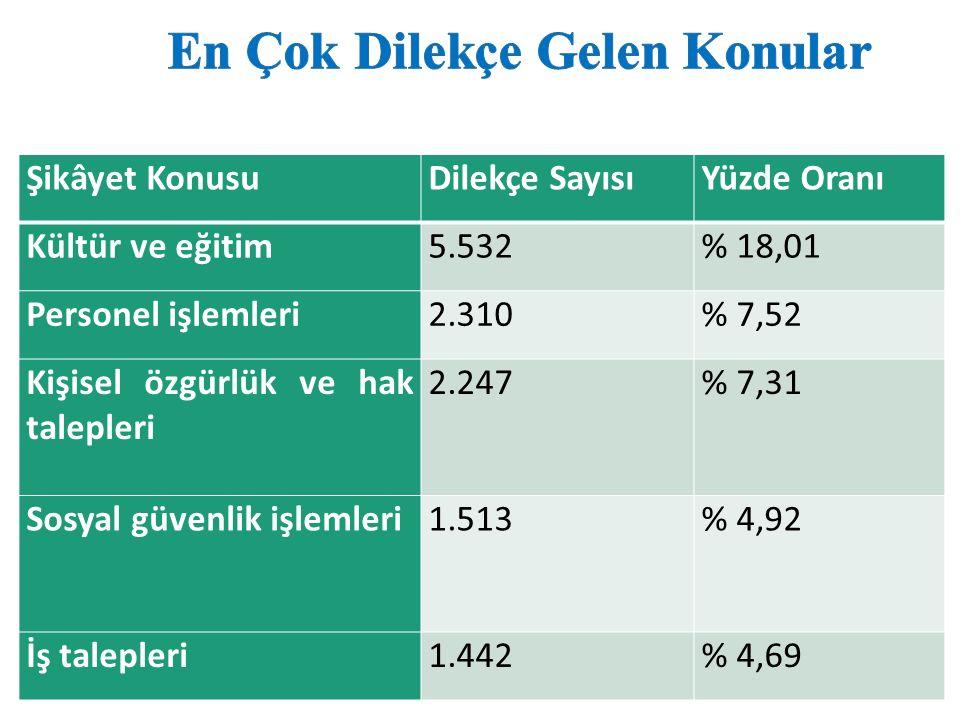 Şikâyet KonusuDilekçe SayısıYüzde Oranı Kültür ve eğitim5.532% 18,01 Personel işlemleri2.310% 7,52 Kişisel özgürlük ve hak talepleri 2.247% 7,31 Sosyal güvenlik işlemleri1.513% 4,92 İş talepleri1.442% 4,69