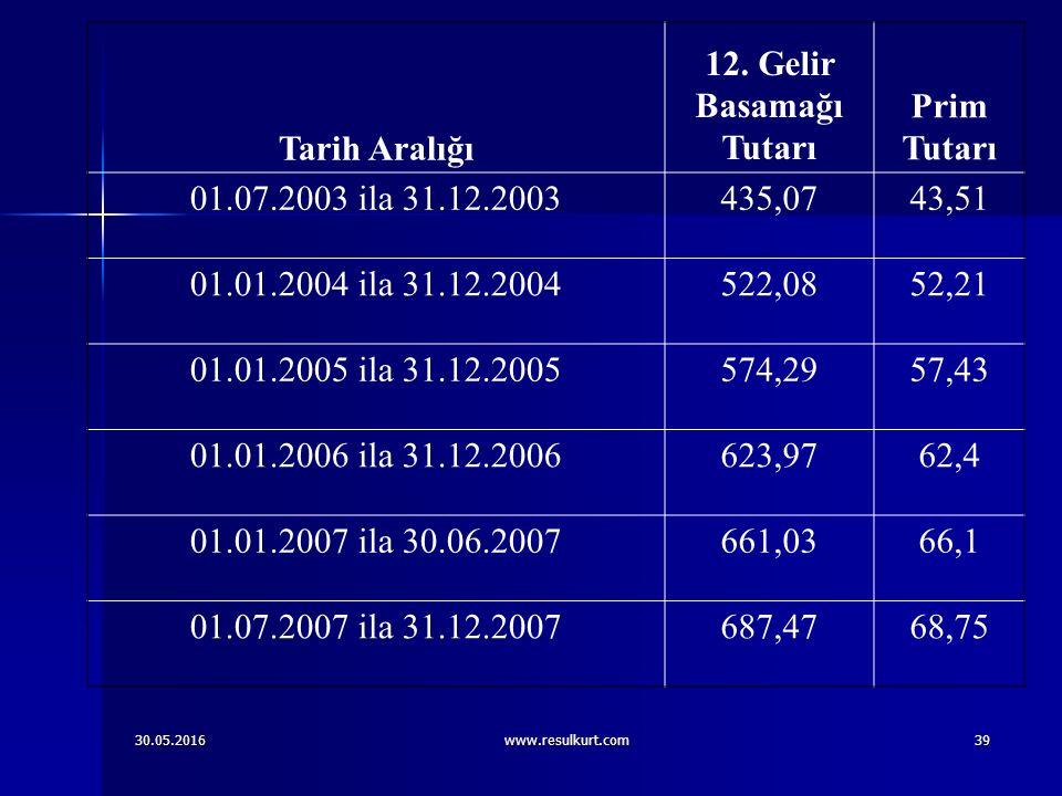30.05.2016www.resulkurt.com39 Tarih Aralığı 12.