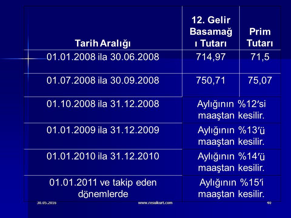 30.05.2016www.resulkurt.com40 Tarih Aralığı 12.