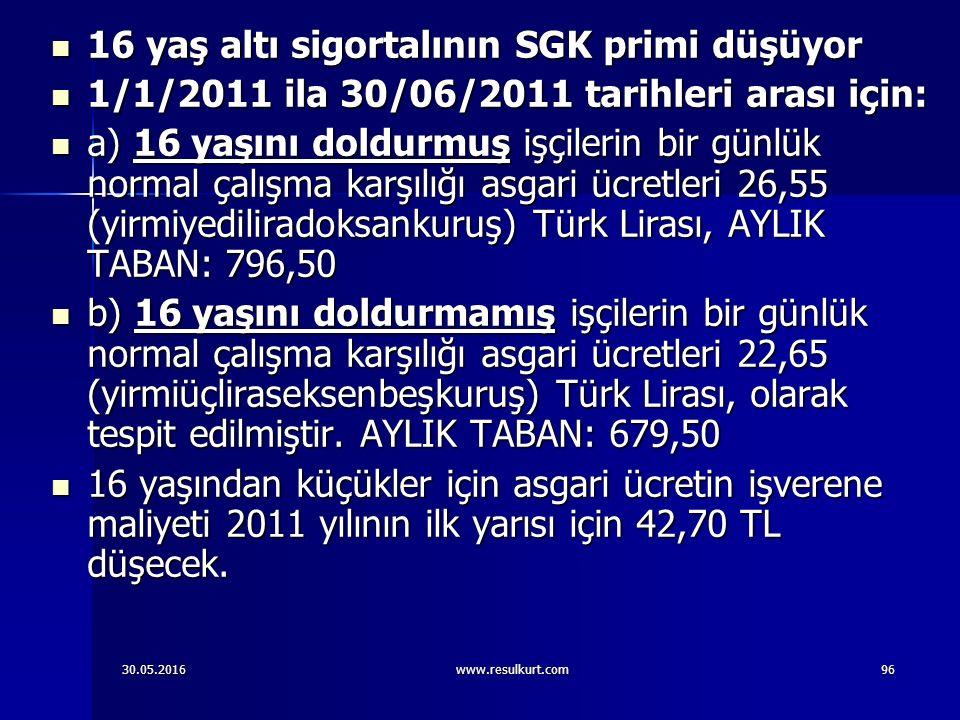 30.05.2016www.resulkurt.com96 16 yaş altı sigortalının SGK primi düşüyor 16 yaş altı sigortalının SGK primi düşüyor 1/1/2011 ila 30/06/2011 tarihleri arası için: 1/1/2011 ila 30/06/2011 tarihleri arası için: a) 16 yaşını doldurmuş işçilerin bir günlük normal çalışma karşılığı asgari ücretleri 26,55 (yirmiyediliradoksankuruş) Türk Lirası, AYLIK TABAN: 796,50 a) 16 yaşını doldurmuş işçilerin bir günlük normal çalışma karşılığı asgari ücretleri 26,55 (yirmiyediliradoksankuruş) Türk Lirası, AYLIK TABAN: 796,50 b) 16 yaşını doldurmamış işçilerin bir günlük normal çalışma karşılığı asgari ücretleri 22,65 (yirmiüçliraseksenbeşkuruş) Türk Lirası, olarak tespit edilmiştir.