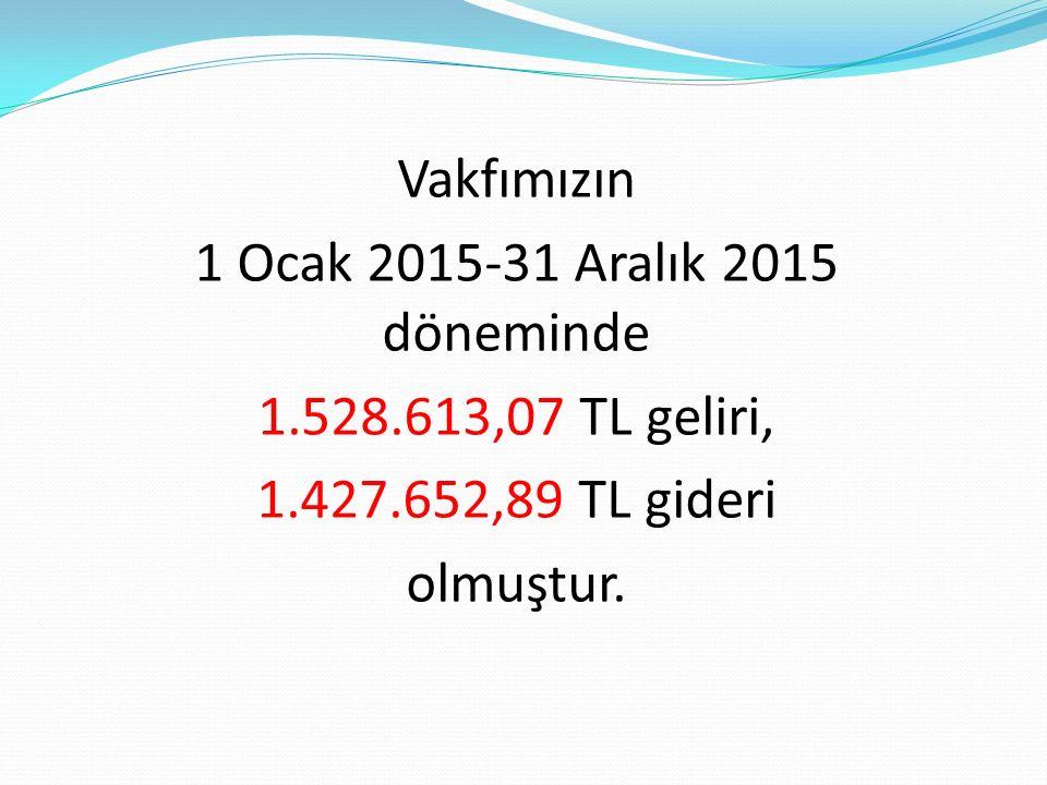 Vakfımızın 1 Ocak 2015-31 Aralık 2015 döneminde 1.528.613,07 TL geliri, 1.427.652,89 TL gideri olmuştur.