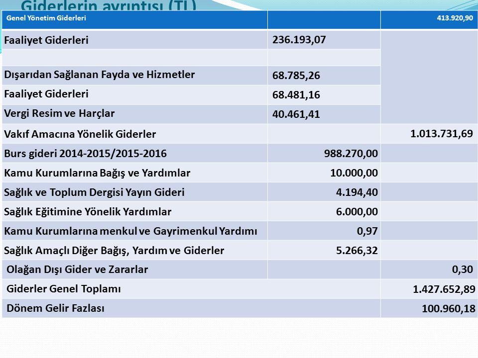 Giderlerin ayrıntısı (TL) Genel Yönetim Giderleri413.920,90 Faaliyet Giderleri 236.193,07 Dışarıdan Sağlanan Fayda ve Hizmetler 68.785,26 Faaliyet Giderleri 68.481,16 Vergi Resim ve Harçlar 40.461,41 Vakıf Amacına Yönelik Giderler 1.013.731,69 Burs gideri 2014-2015/2015-2016988.270,00 Kamu Kurumlarına Bağış ve Yardımlar10.000,00 Sağlık ve Toplum Dergisi Yayın Gideri4.194,40 Sağlık Eğitimine Yönelik Yardımlar6.000,00 Kamu Kurumlarına menkul ve Gayrimenkul Yardımı0,97 Sağlık Amaçlı Diğer Bağış, Yardım ve Giderler5.266,32 Olağan Dışı Gider ve Zararlar0,30 Giderler Genel Toplamı 1.427.652,89 Dönem Gelir Fazlası 100.960,18