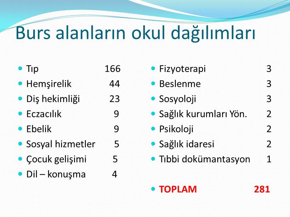 Burs alanların okul dağılımları Tıp 166 Hemşirelik 44 Diş hekimliği 23 Eczacılık 9 Ebelik 9 Sosyal hizmetler 5 Çocuk gelişimi 5 Dil – konuşma 4 Fizyoterapi 3 Beslenme 3 Sosyoloji 3 Sağlık kurumları Yön.