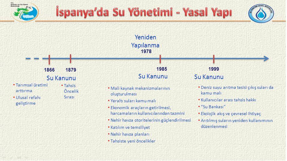 1879 1999 Su Kanunu Mali kaynak mekanizmalarının oluşturulması Yeraltı suları kamu malı Ekonomik araçların getirilmesi, harcamaların kullanıcılarından