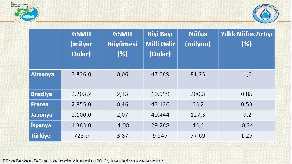 GSMH (milyar Dolar) GSMH Büyümesi (%) Kişi Başı Milli Gelir (Dolar) Nüfus (milyon) Yıllık Nüfus Artışı (%) Almanya3.826,00,0647.08981,25-1,6 Brezilya2