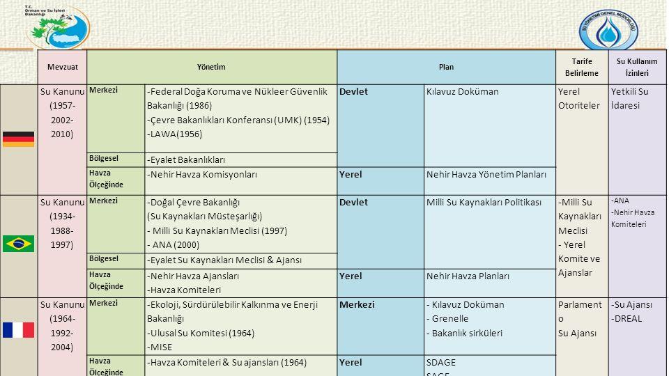 MevzuatYönetimPlan Tarife Belirleme Su Kullanım İzinleri Su Kanunu (1957- 2002- 2010) Merkezi -Federal Doğa Koruma ve Nükleer Güvenlik Bakanlığı (1986) -Çevre Bakanlıkları Konferansı (UMK) (1954) -LAWA(1956) DevletKılavuz Doküman Yerel Otoriteler Yetkili Su İdaresi Bölgesel -Eyalet Bakanlıkları Havza Ölçeğinde -Nehir Havza KomisyonlarıYerelNehir Havza Yönetim Planları Su Kanunu (1934- 1988- 1997) Merkezi -Doğal Çevre Bakanlığı (Su Kaynakları Müsteşarlığı) - Milli Su Kaynakları Meclisi (1997) - ANA (2000) DevletMilli Su Kaynakları Politikası -Milli Su Kaynakları Meclisi - Yerel Komite ve Ajanslar -ANA -Nehir Havza Komiteleri Bölgesel -Eyalet Su Kaynakları Meclisi & Ajansı Havza Ölçeğinde -Nehir Havza Ajansları -Havza Komiteleri YerelNehir Havza Planları Su Kanunu (1964- 1992- 2004) Merkezi -Ekoloji, Sürdürülebilir Kalkınma ve Enerji Bakanlığı -Ulusal Su Komitesi (1964) -MISE Merkezi - Kılavuz Doküman - Grenelle - Bakanlık sirküleri Parlament o Su Ajansı -Su Ajansı -DREAL Havza Ölçeğinde -Havza Komiteleri & Su ajansları (1964)YerelSDAGE SAGE