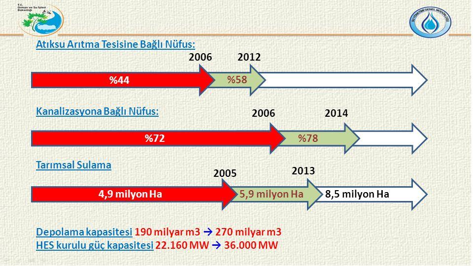 Atıksu Arıtma Tesisine Bağlı Nüfus: Kanalizasyona Bağlı Nüfus: Tarımsal Sulama Depolama kapasitesi 190 milyar m3 → 270 milyar m3 HES kurulu güç kapasitesi 22.160 MW → 36.000 MW %58 %44 2006 %78%72 8,5 milyon Ha 5,9 milyon Ha4,9 milyon Ha 2012 2006 2014 2005 2013