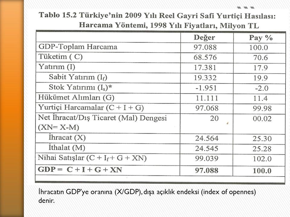 İ hracatın GDP'ye oranına (X/GDP), dışa açıklık endeksi (index of opennes) denir.
