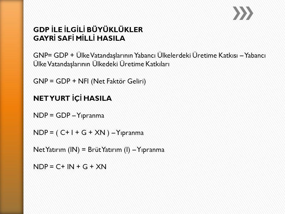 GDP İ LE İ LG İ L İ BÜYÜKLÜKLER GAYR İ SAF İ M İ LL İ HASILA GNP= GDP + Ülke Vatandaşlarının Yabancı Ülkelerdeki Üretime Katkısı – Yabancı Ülke Vatandaşlarının Ülkedeki Üretime Katkıları GNP = GDP + NFI (Net Faktör Geliri) NET YURT İ Ç İ HASILA NDP = GDP – Yıpranma NDP = ( C+ I + G + XN ) – Yıpranma Net Yatırım (IN) = Brüt Yatırım (I) – Yıpranma NDP = C+ IN + G + XN