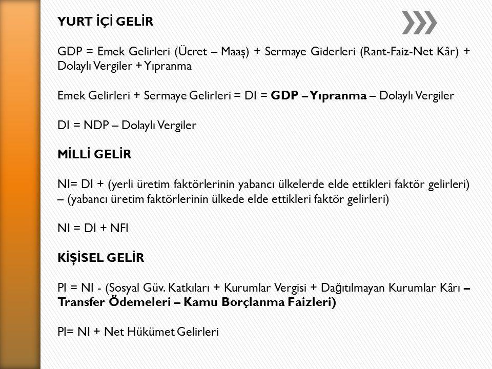 YURT İ Ç İ GEL İ R GDP = Emek Gelirleri (Ücret – Maaş) + Sermaye Giderleri (Rant-Faiz-Net Kâr) + Dolaylı Vergiler + Yıpranma Emek Gelirleri + Sermaye Gelirleri = DI = GDP – Yıpranma – Dolaylı Vergiler DI = NDP – Dolaylı Vergiler M İ LL İ GEL İ R NI= DI + (yerli üretim faktörlerinin yabancı ülkelerde elde ettikleri faktör gelirleri) – (yabancı üretim faktörlerinin ülkede elde ettikleri faktör gelirleri) NI = DI + NFI K İ Ş İ SEL GEL İ R PI = NI - (Sosyal Güv.