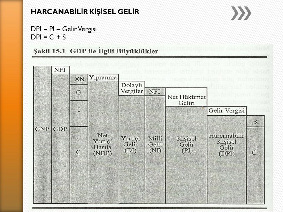 HARCANAB İ L İ R K İ Ş İ SEL GEL İ R DPI = PI – Gelir Vergisi DPI = C + S