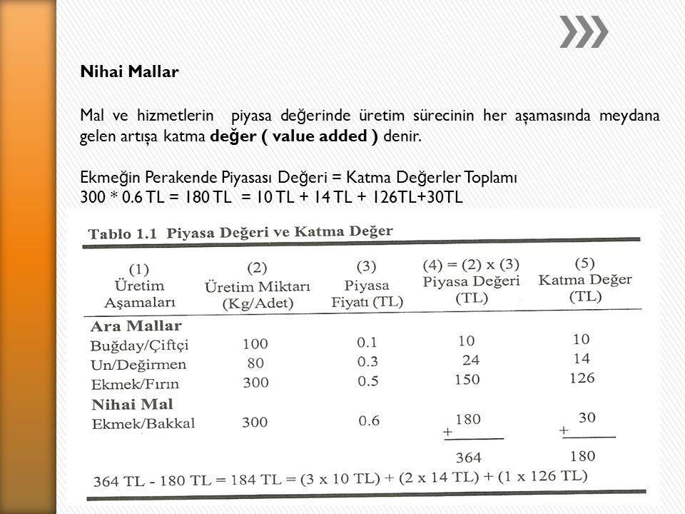 Nihai Mallar Mal ve hizmetlerin piyasa de ğ erinde üretim sürecinin her aşamasında meydana gelen artışa katma de ğ er ( value added ) denir.