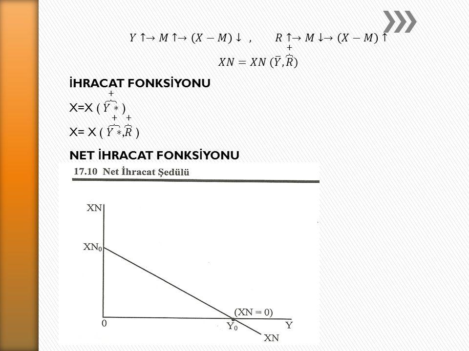 NET İ HRACAT FONKS İ YONU