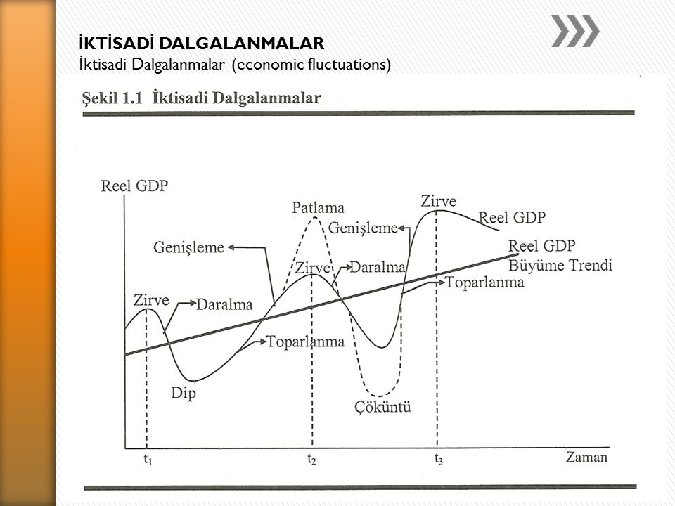İ KT İ SAD İ DALGALANMALAR İ ktisadi Dalgalanmalar (economic fluctuations)