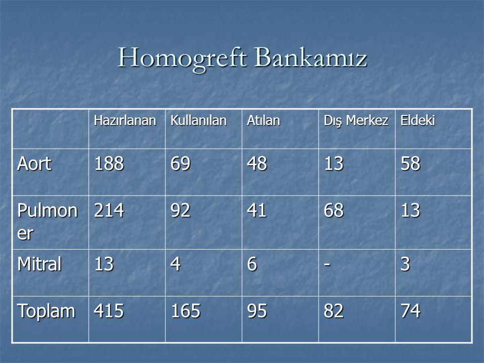 Homogreft Bankamız HazırlananKullanılanAtılan Dış Merkez Eldeki Aort18869481358 Pulmon er 21492416813 Mitral1346-3 Toplam415165958274