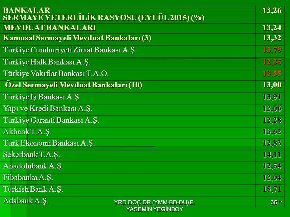 YRD.DOÇ.DR.(YMM-BD-DU) E. YASEMİN YEGİNBOY 35 BANKALAR SERMAYE YETERLİLİK RASYOSU (EYLÜL 2015) (%) 13,26 MEVDUAT BANKALARI 13,24 Kamusal Sermayeli Mev