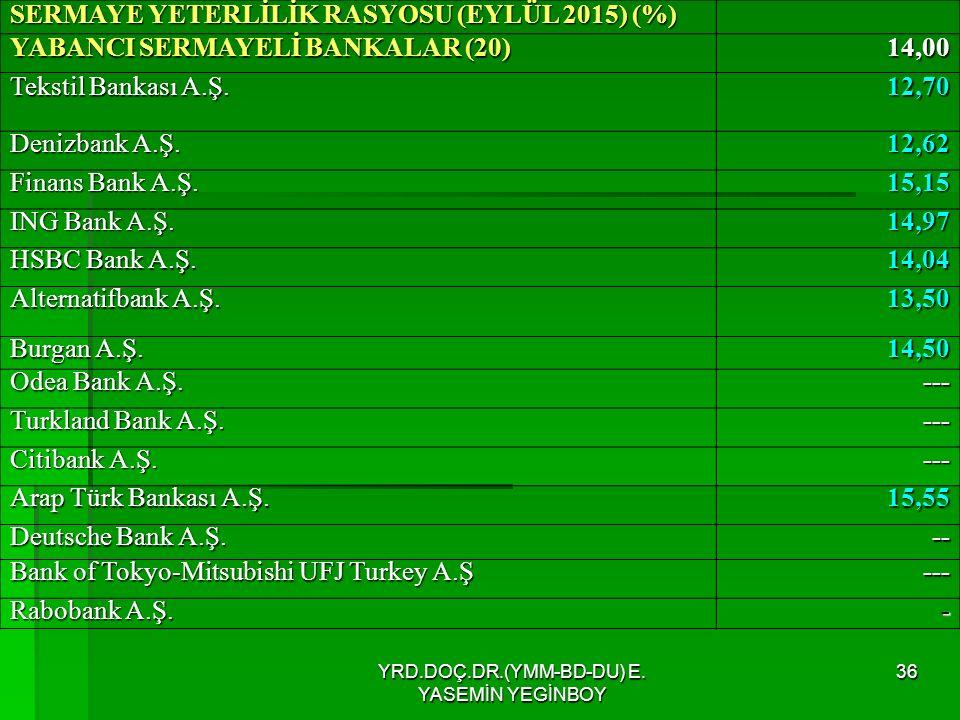 YRD.DOÇ.DR.(YMM-BD-DU) E. YASEMİN YEGİNBOY 36 SERMAYE YETERLİLİK RASYOSU (EYLÜL 2015) (%) YABANCI SERMAYELİ BANKALAR (20) 14,00 Tekstil Bankası A.Ş. T