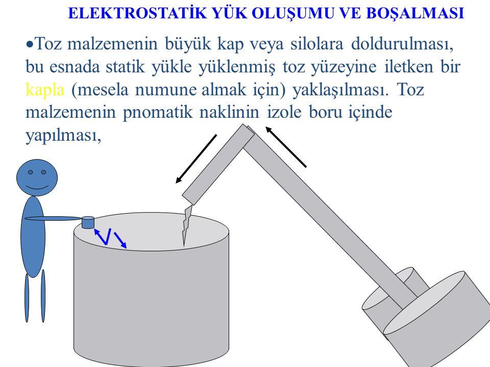 ELEKTROSTATİK YÜK OLUŞUMU VE BOŞALMASI ++++++++++++++++++ İletken olmayan bir vasıta ile bir sıvının yüksek hızla bir tanka boşaltılması, yüklenmiş sı