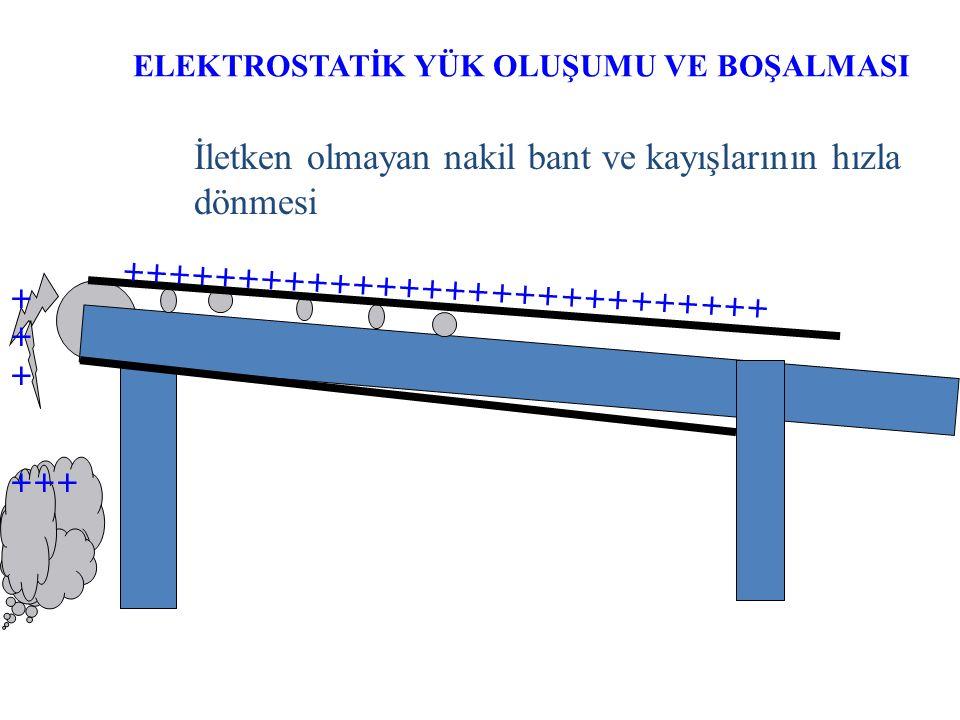 ELEKTROSTATİK YÜK OLUŞUMU VE BOŞALMASI  Toz malzemenin büyük kap veya silolara doldurulması, bu esnada statik yükle yüklenmiş toz yüzeyine iletken bi