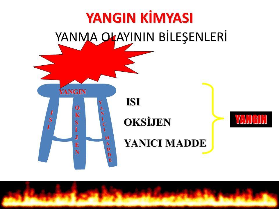 YANMANIN TANIMI YANMA : Yanıcı maddenin oksijen ile ısı altında belirli oranlarda birleşmesi sonucu meydana gelen kimyasal bir reaksiyondur. YANMA VE