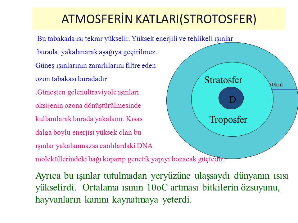 ATMOSFERİN KATLARI (Troposfer) D Troposfer(16km) Yere yakın kısmında yağmur, kar,rüzgar gibi atmosferik olaylar oluşur.Okyanusların suyu, nem ısı bu k