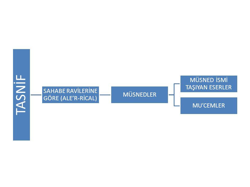 KONULARINA GÖRE TASNİF (ALE'L-EBVAB) MUSANNEFLER MUSANNEF İSNİNİ TAŞIYAN ESERLER CAMİLER –MÜSTEDREK- MÜSTAHREC- ZEVAİD … VB SÜNENLER