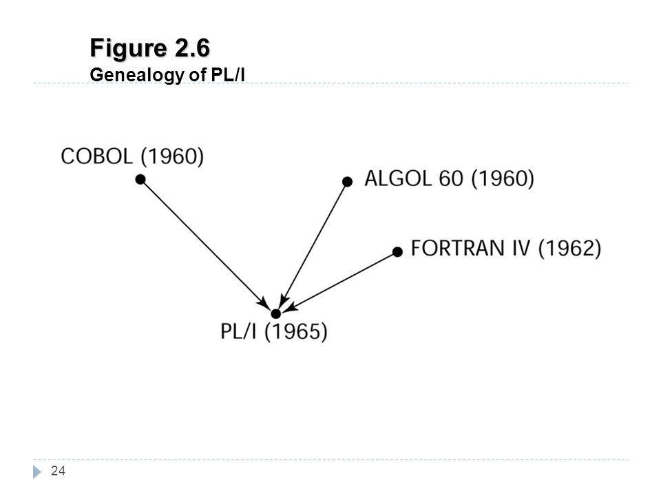 24 Figure 2.6 Genealogy of PL/I