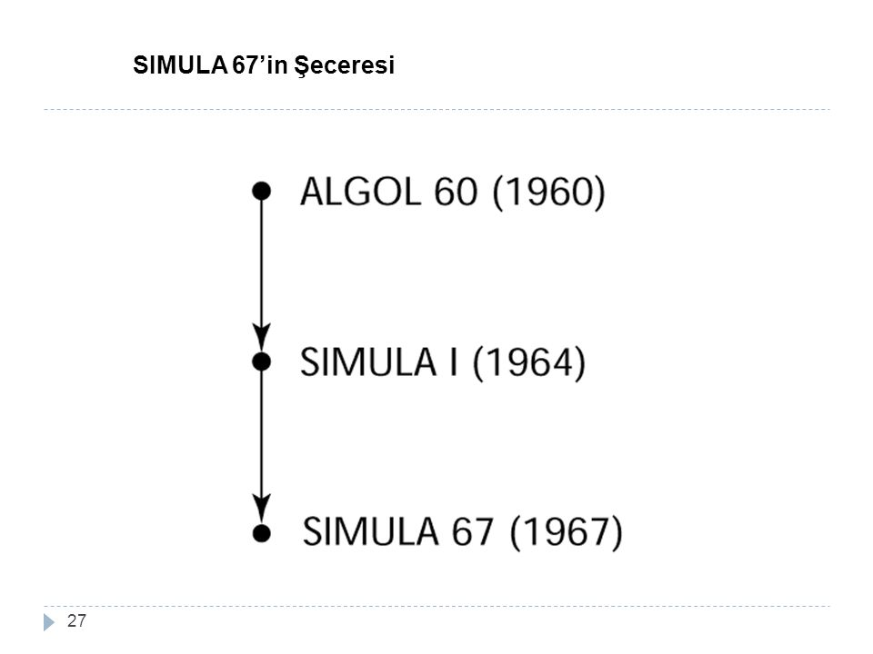 27 SIMULA 67'in Şeceresi