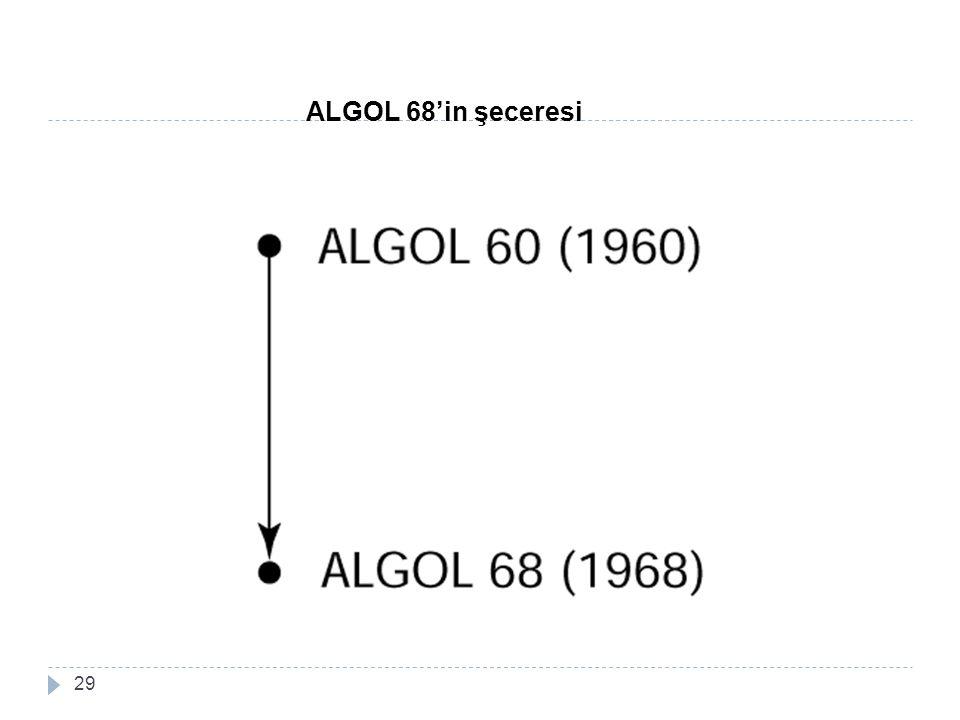 29 ALGOL 68'in şeceresi