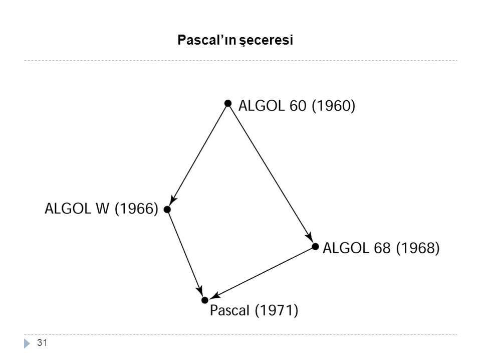 31 Pascal'ın şeceresi