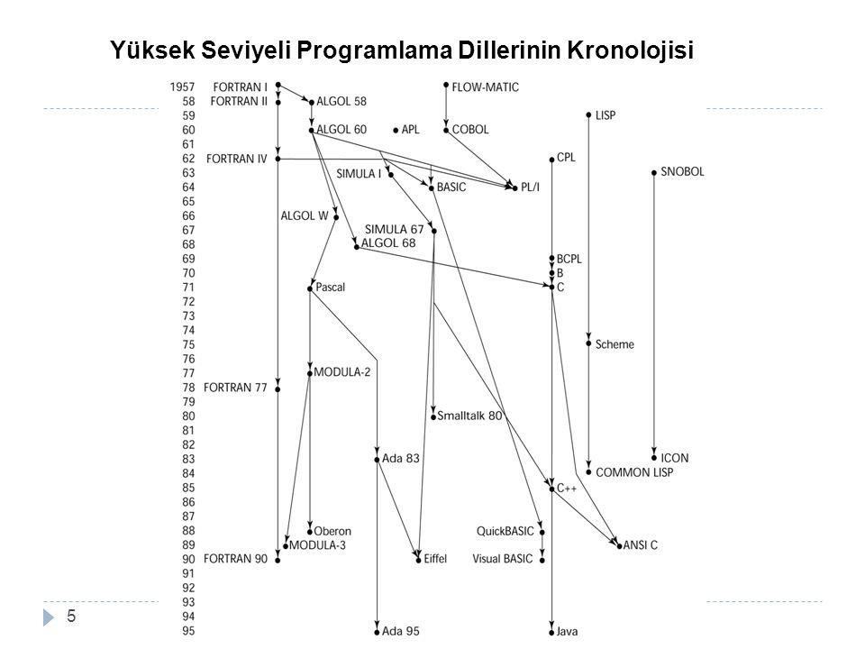5 Yüksek Seviyeli Programlama Dillerinin Kronolojisi
