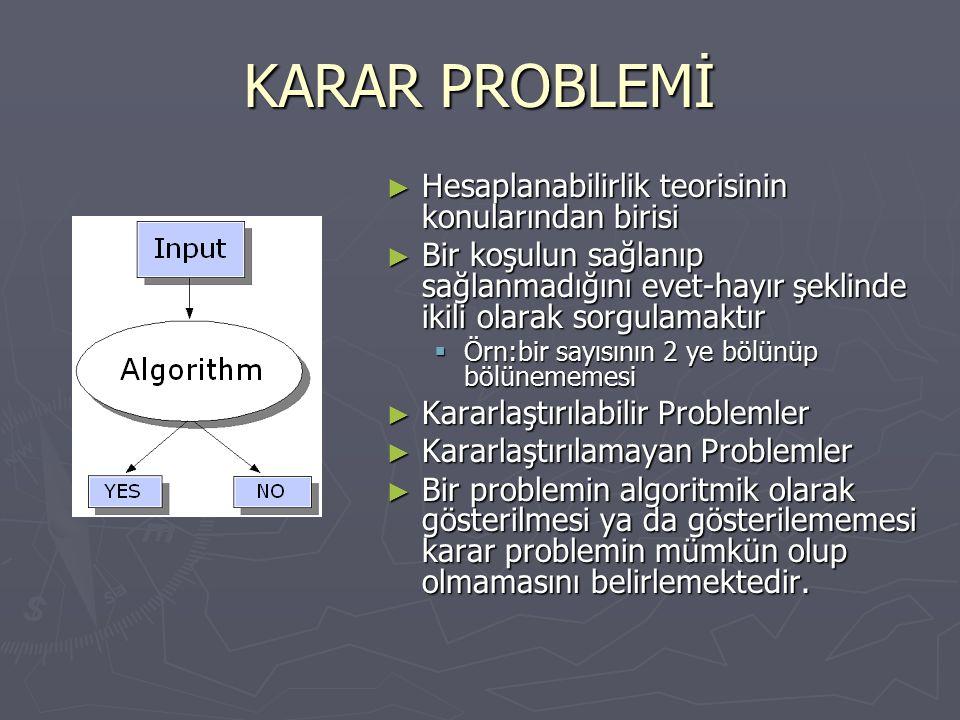 KARAR PROBLEMİ ► Hesaplanabilirlik teorisinin konularından birisi ► Bir koşulun sağlanıp sağlanmadığını evet-hayır şeklinde ikili olarak sorgulamaktır  Örn:bir sayısının 2 ye bölünüp bölünememesi ► Kararlaştırılabilir Problemler ► Kararlaştırılamayan Problemler ► Bir problemin algoritmik olarak gösterilmesi ya da gösterilememesi karar problemin mümkün olup olmamasını belirlemektedir.