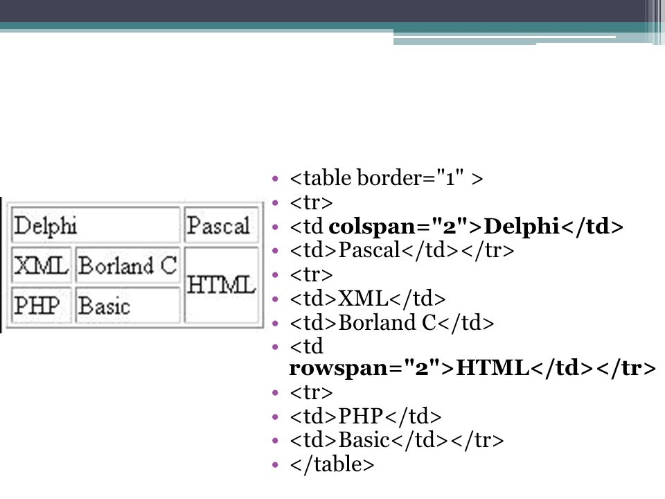 Delphi Pascal XML Borland C HTML PHP Basic