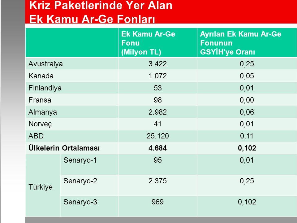 Kriz Paketlerinde Yer Alan Ek Kamu Ar-Ge Fonları 116 Ek Kamu Ar-Ge Fonu (Milyon TL) Ayrılan Ek Kamu Ar-Ge Fonunun GSYİH'ye Oranı Avustralya3.4220,25 K