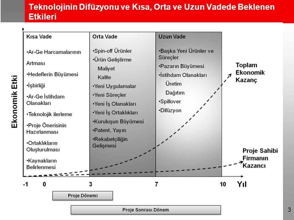 Küresel Kriz ve Ar-Ge/Yenilik SB-6304 Ar-Ge ve İnovasyon (Yenilik) SAVUNMA BİLİMLERİ ENSTİTÜSÜ 10.05.2010