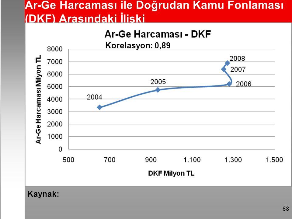 68 Ar-Ge Harcaması ile Doğrudan Kamu Fonlaması (DKF) Arasındaki İlişki Korelasyon: 0,89 Kaynak:
