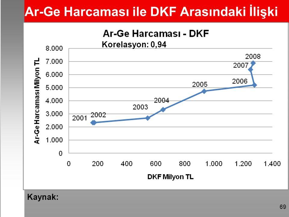 69 Ar-Ge Harcaması ile DKF Arasındaki İlişki Kaynak: Korelasyon: 0,94