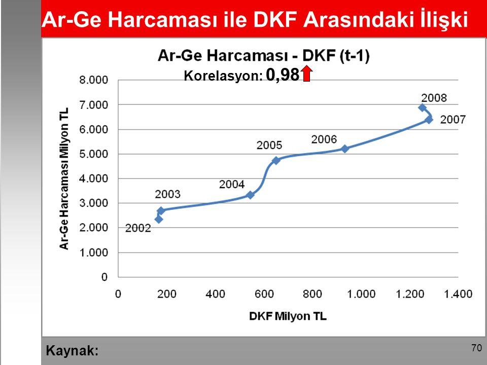 70 Ar-Ge Harcaması ile DKF Arasındaki İlişki Korelasyon: 0,98 Kaynak: