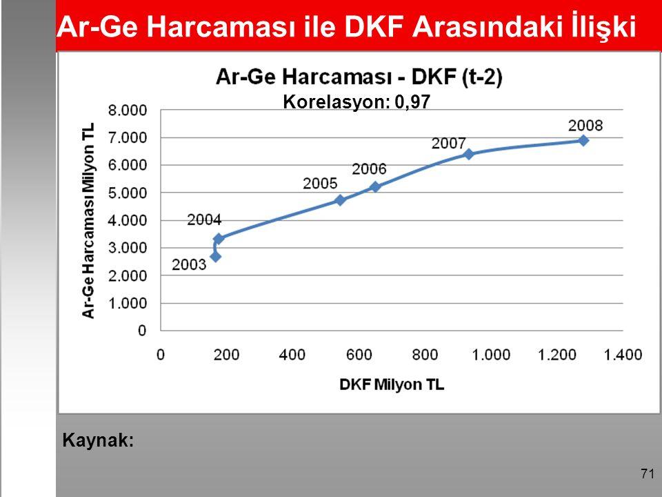 71 Ar-Ge Harcaması ile DKF Arasındaki İlişki Korelasyon: 0,97 Kaynak: