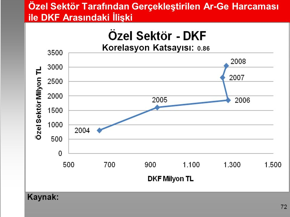 Özel Sektör Tarafından Gerçekleştirilen Ar-Ge Harcaması ile DKF Arasındaki İlişki 72 Kaynak: Korelasyon Katsayısı: 0.86