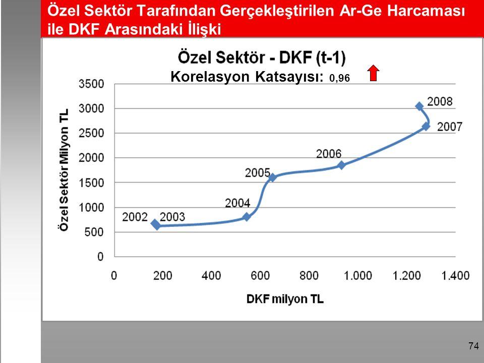74 Özel Sektör Tarafından Gerçekleştirilen Ar-Ge Harcaması ile DKF Arasındaki İlişki Korelasyon Katsayısı: 0,96