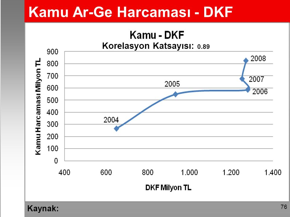 76 Kaynak: Korelasyon Katsayısı: 0.89 Kamu Ar-Ge Harcaması - DKF