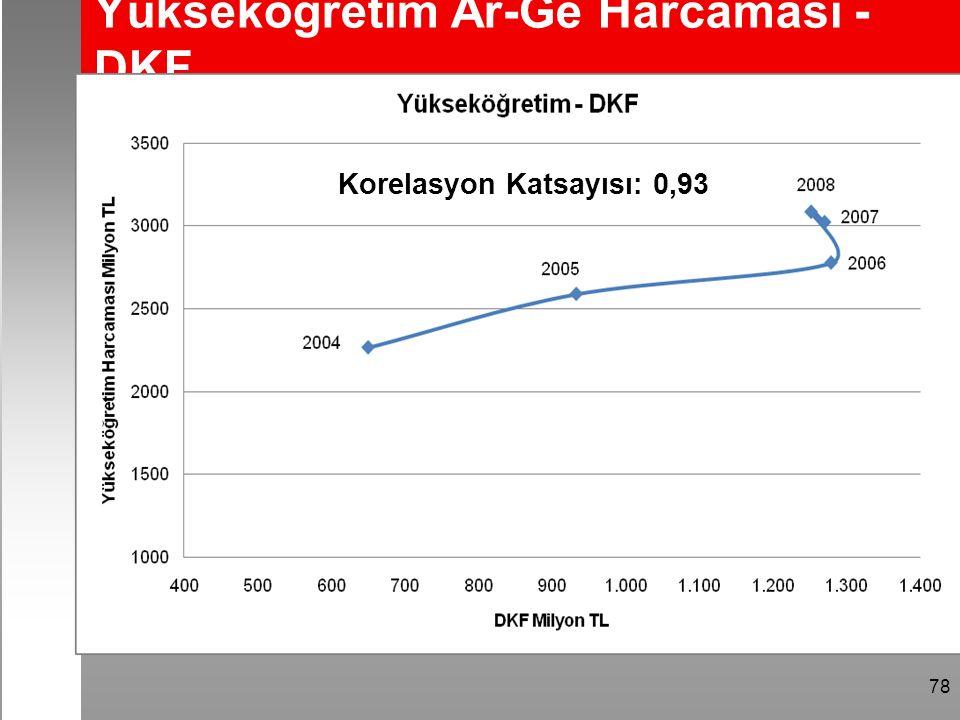 78 Yükseköğretim Ar-Ge Harcaması - DKF Korelasyon Katsayısı: 0,93
