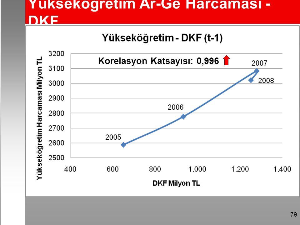 79 Yükseköğretim Ar-Ge Harcaması - DKF Korelasyon Katsayısı: 0,996