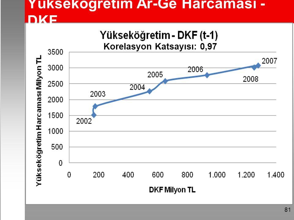 81 Yükseköğretim Ar-Ge Harcaması - DKF Korelasyon Katsayısı: 0,97