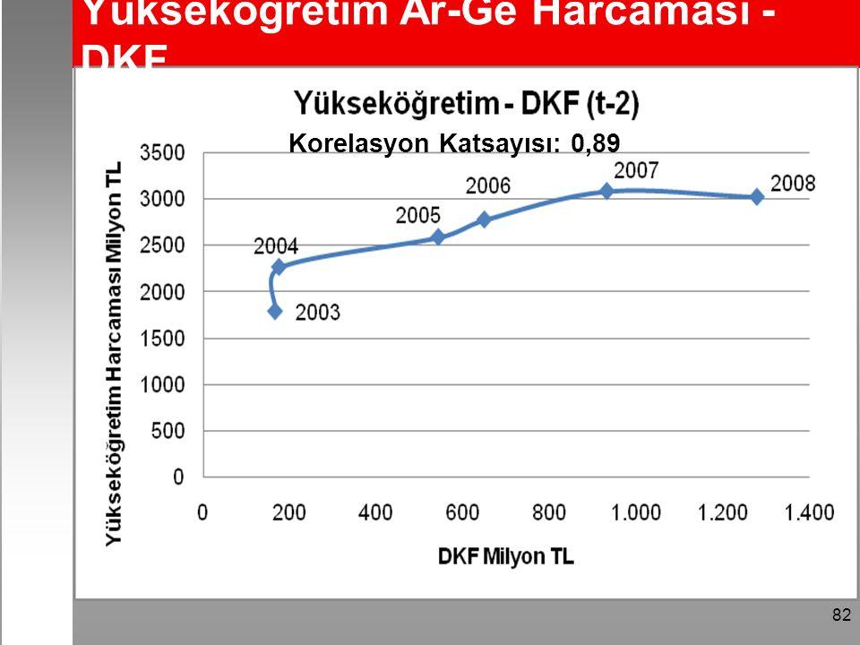 82 Yükseköğretim Ar-Ge Harcaması - DKF Korelasyon Katsayısı: 0,89