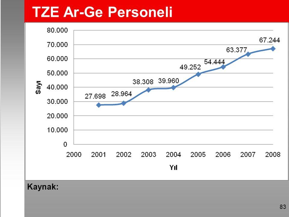 TZE Ar-Ge Personeli 83 Kaynak: